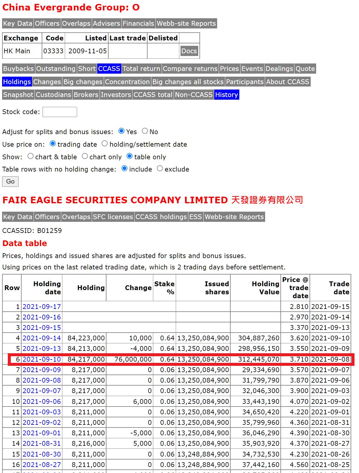 恆大(3333)在天發證券倉位新增7000萬股