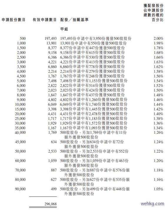 雲頂新耀(1952.HK) A組分配結果
