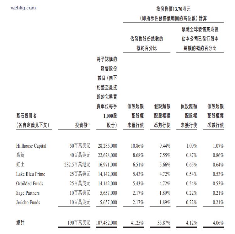 先聲藥業(02096)基石投資者佔比高