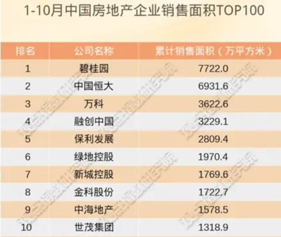 中國房地產企業銷售面積TOP100,恒大物業位列亞軍。
