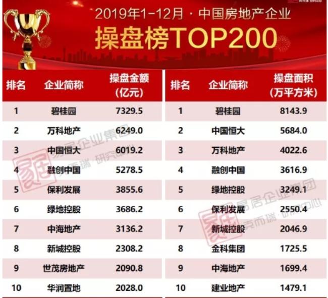 2019年中國房地產排行榜,恒大物業名列前茅!