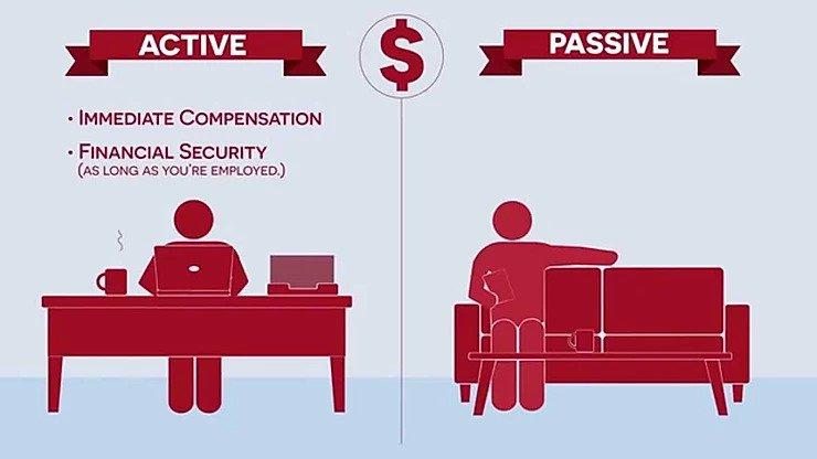 被動收入vs主動收入,被動收入就是不工作也能賺到的現金流收入