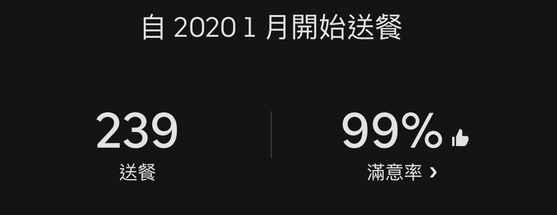 2020年,我替Uber送餐239次。